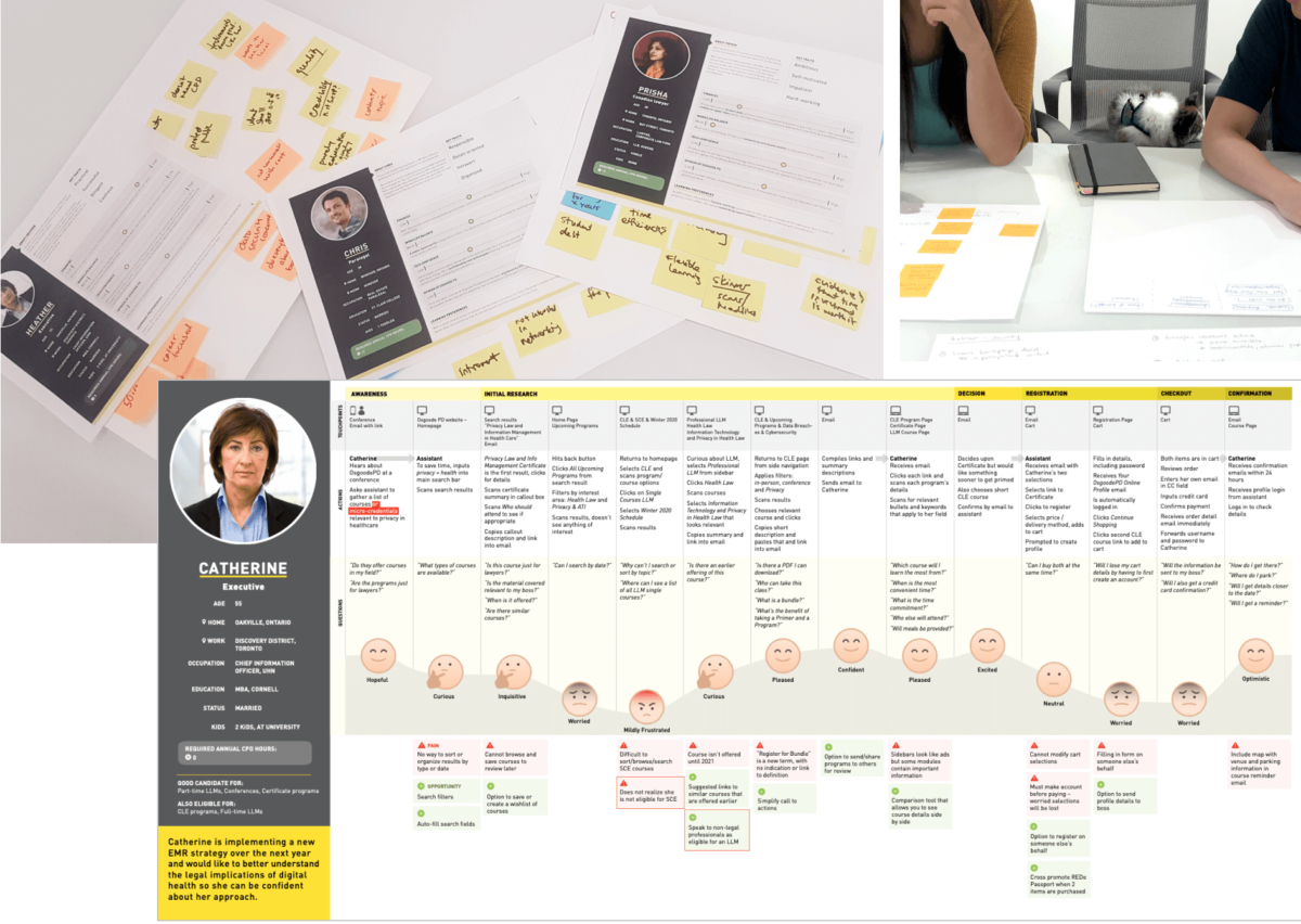 Photograph of a number of people working with sticky notes on pages of different profiles of people. An image of a profile's steps going through the website and their feelings listed.