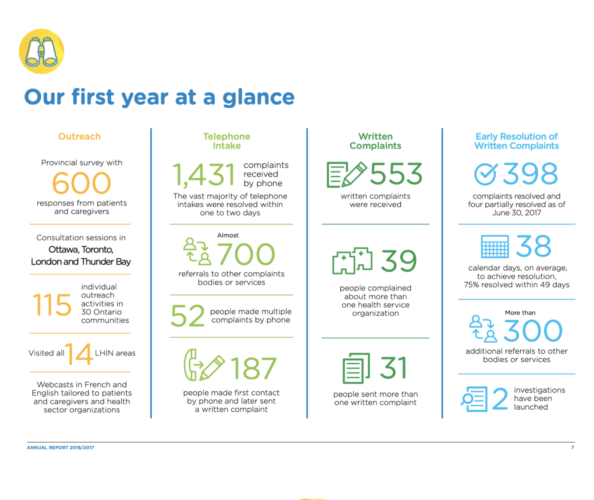 Infographic from the Patient Ombudsman on their first year