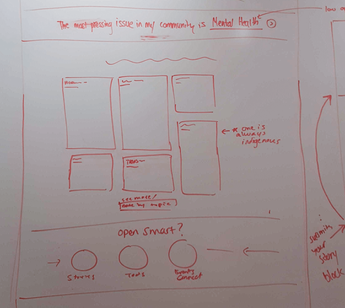 Whiteboard with wireframes drawn